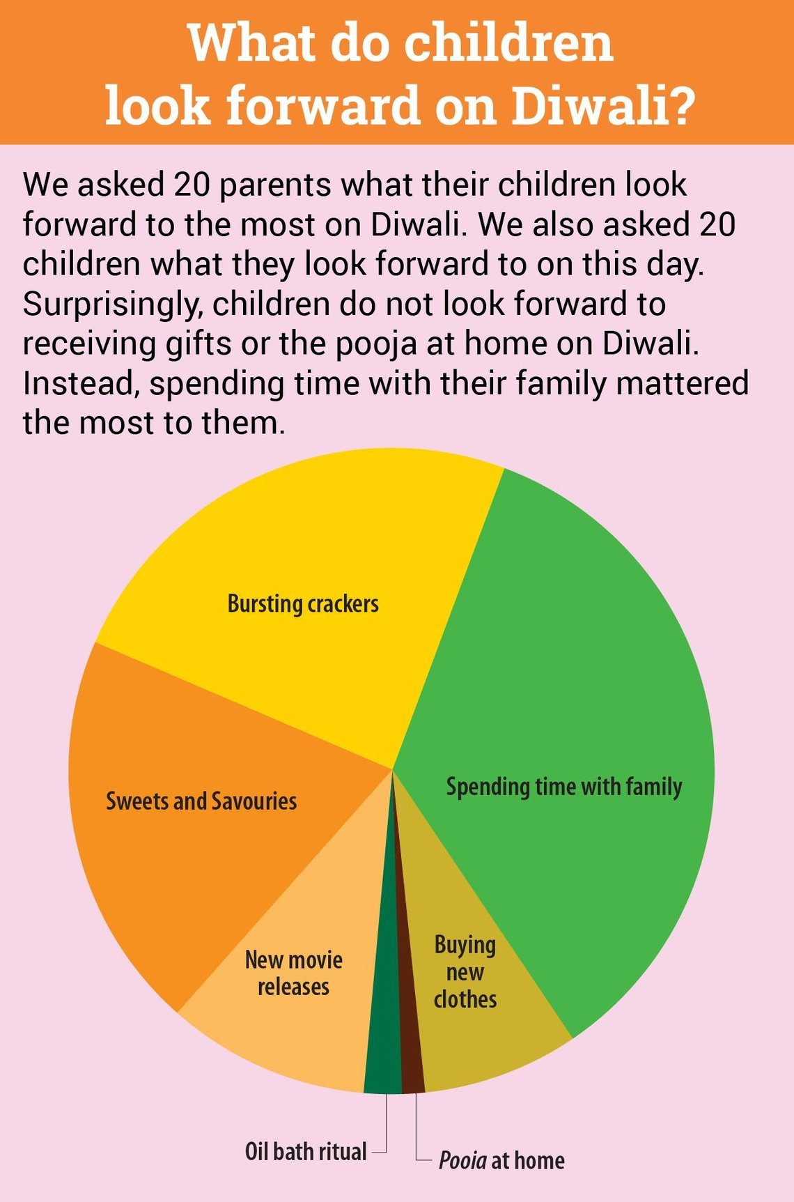 Diwali, Perfect Time For Family Reunions