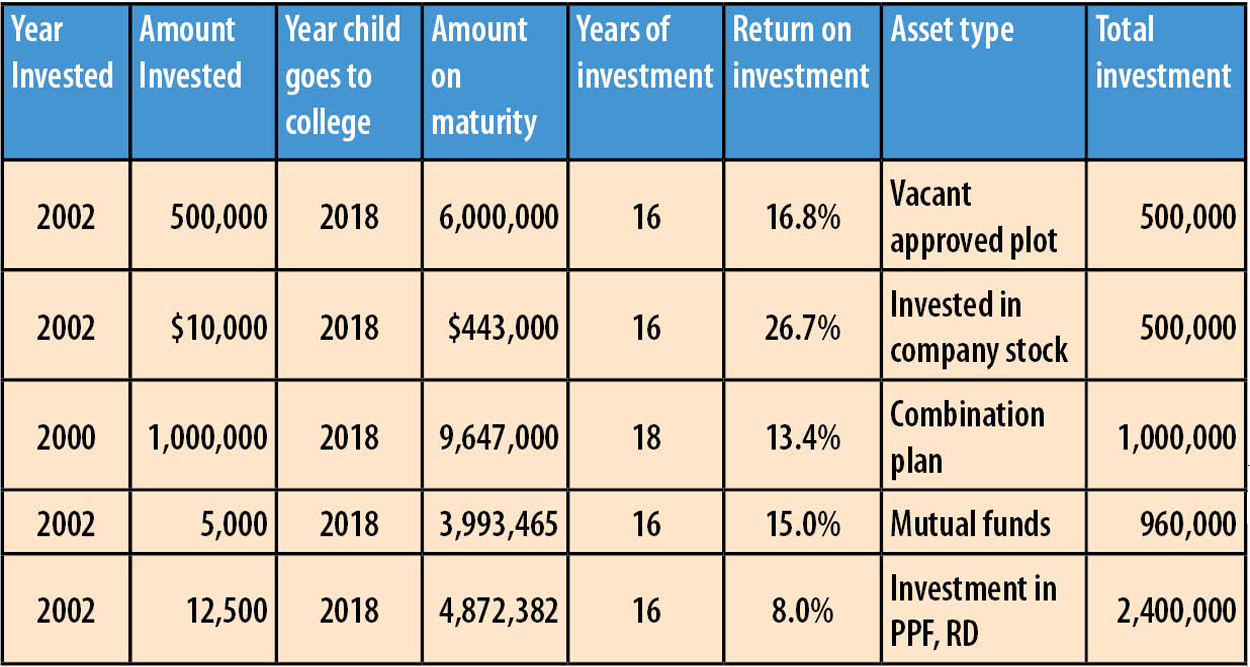Investment Options For Kid's Education: Case Studies