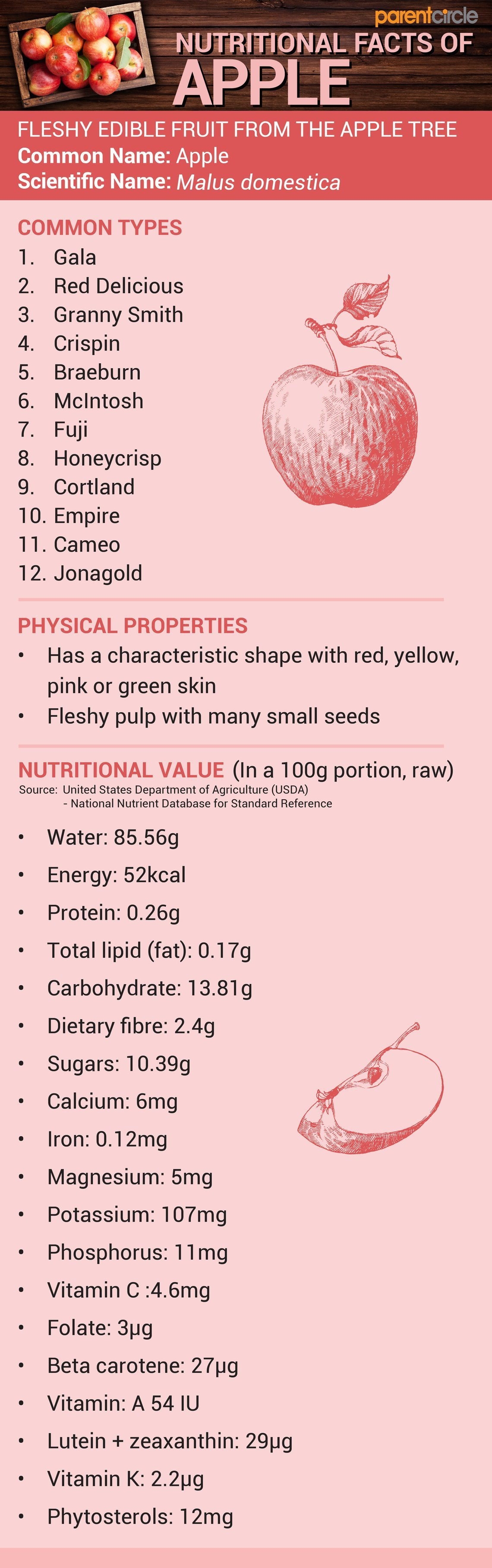 Health Benefits Of Eating Apple Fruit