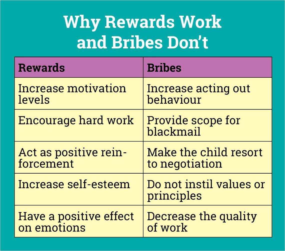 Why it is Not a Good Idea to Bribe Your Child